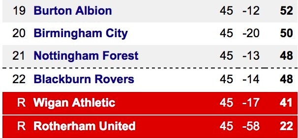 Bottom of the Championship table ahead of final matchday