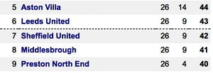 Championship table Sheff Utd