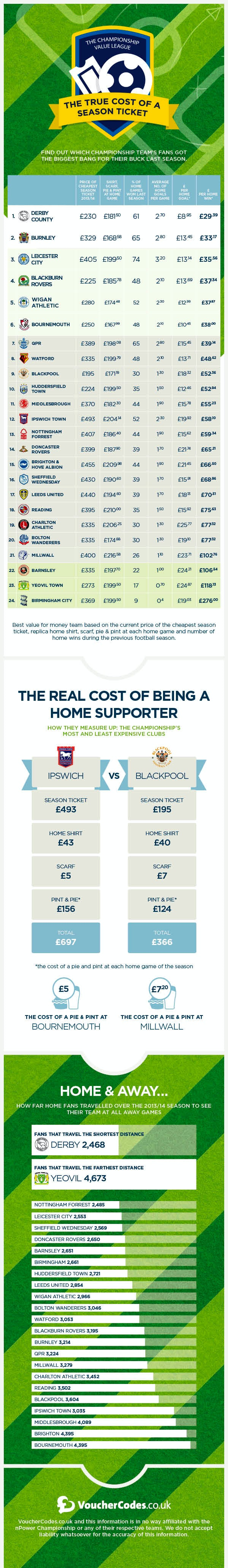 An infographic showing the Championship Value League Table by VoucherCodes.co.uk