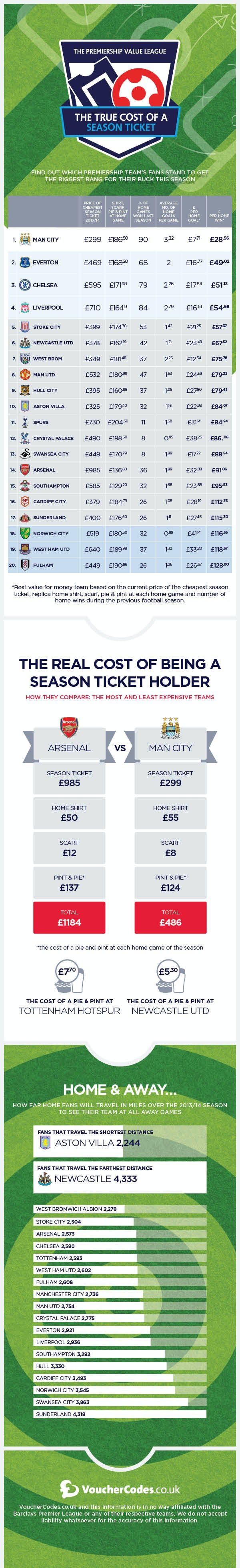 An infographic showing the Premiership Value League Table by VoucherCodes.co.uk