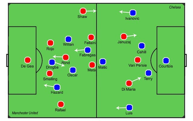 Player zone map for Manchester United vs. Chelsea on October 26, 2014 (640 wide only)