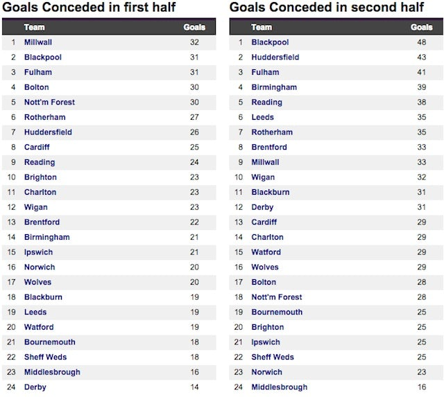 Screenshot of Championship goals conceded in first and second halves in 2014-15