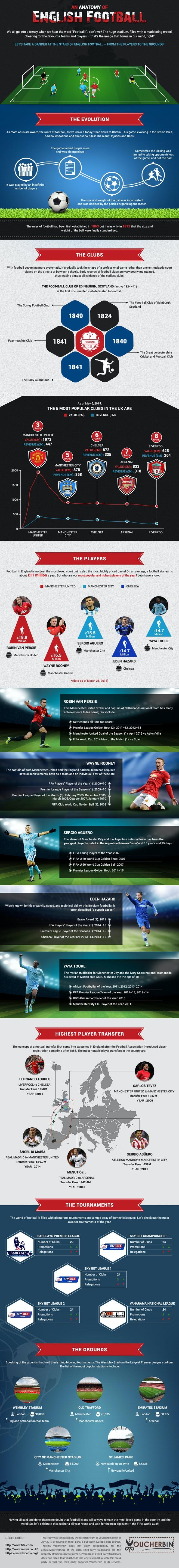 voucherbin-infographic-an-anatomy-of-english-football