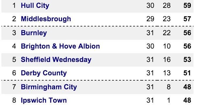 Championship Top 8 @ 17.10