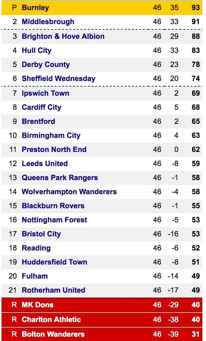 Championship table @ 13.23