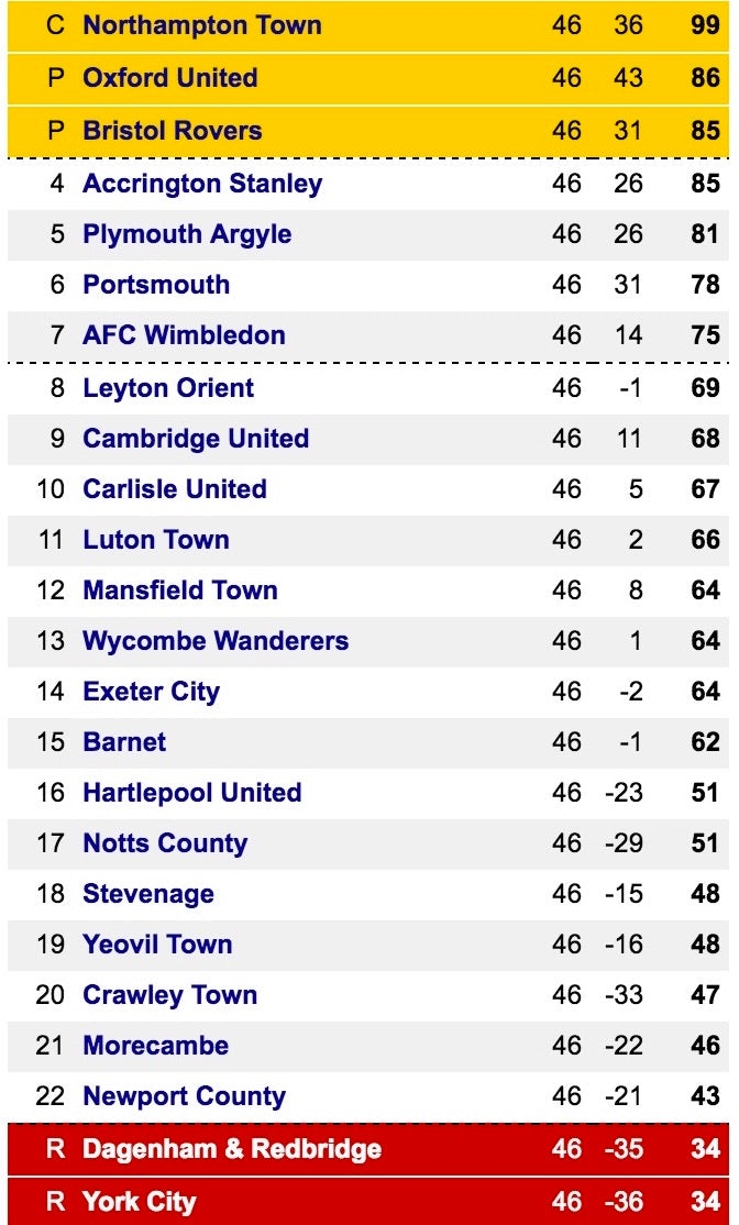 Final League Two table for 2015-16