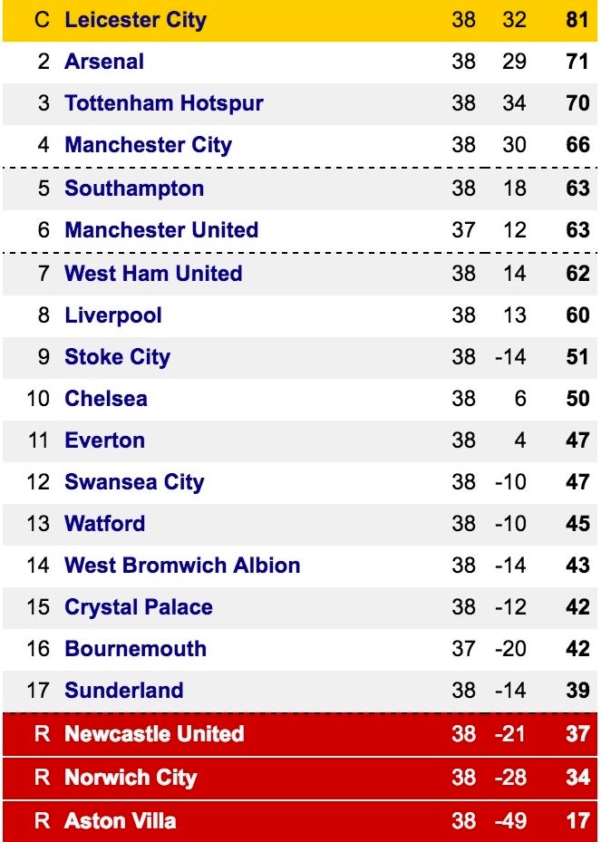 Final(ish) PL table @ 16.58