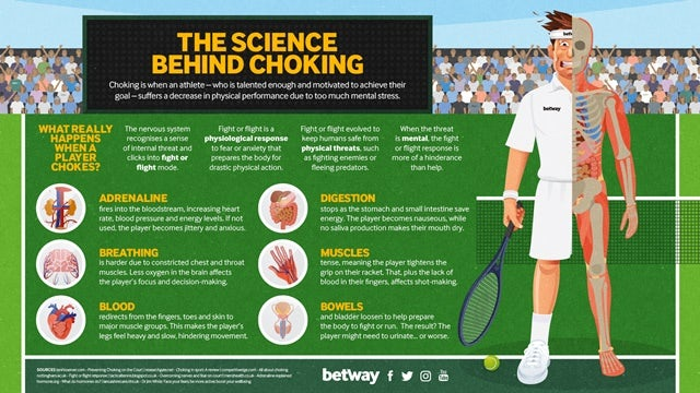 An infographic on the science behind choking