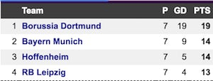 Bundesliga top 4 take 2