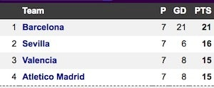 La Liga top 4 test