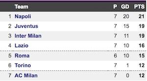 Serie A top 7 take two