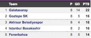 Turkish Super Lig table