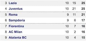 Serie A table