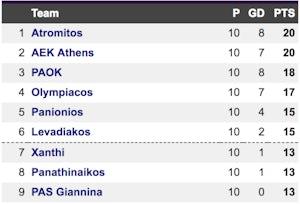 Greek Super League table