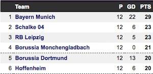 Bundesliga table
