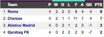 Champions League Group C