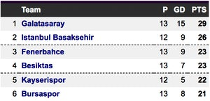 Turkish Super Lig table
