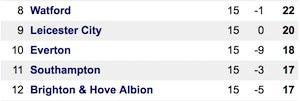 Premier League table Everton