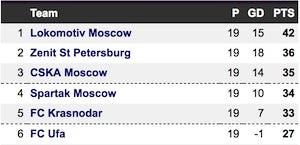 Russian Premier League table