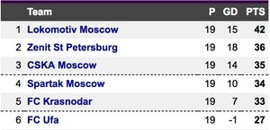 Russian Premier League table