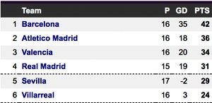 La Liga table top