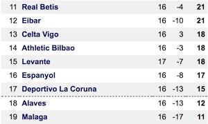 La Liga table bottom
