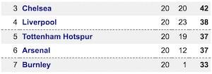 Premier League table Spurs