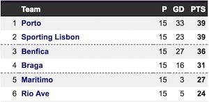 Primeira Liga table