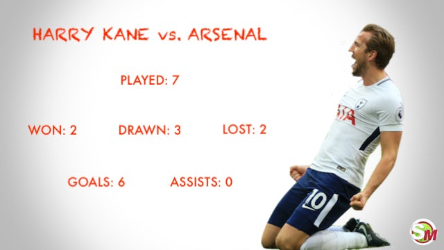 Harry Kane vs. Arsenal