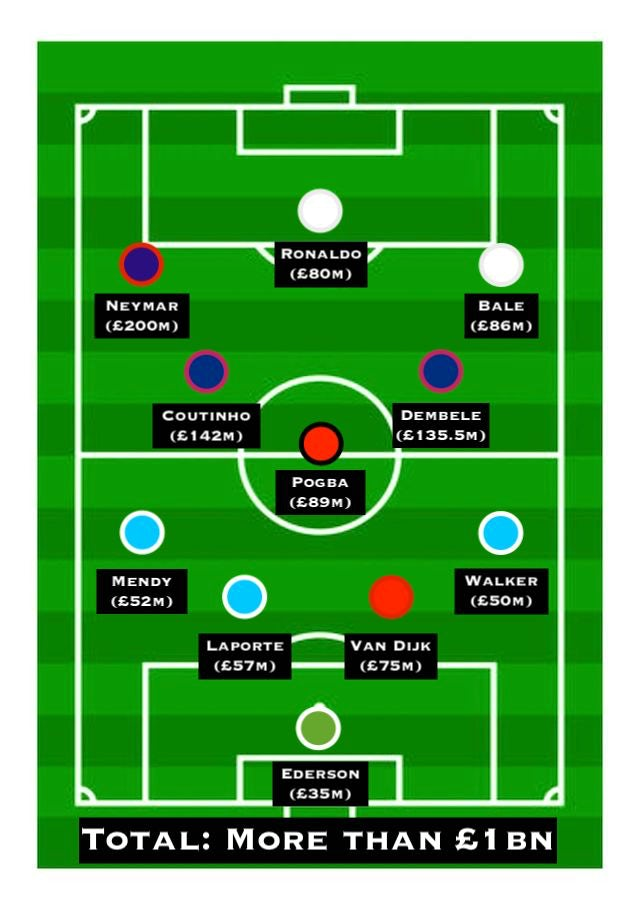 Football's most expensive XI