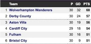 Championship Villa