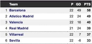 La Liga Valencia