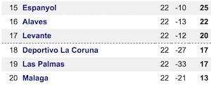La Liga Levante