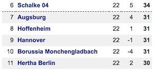 Bundesliga table slice