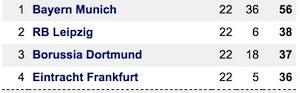 Bundesliga top four