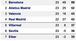 La Liga top seven