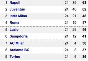Serie A top nine