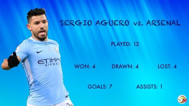 Aguero vs. Arsenal