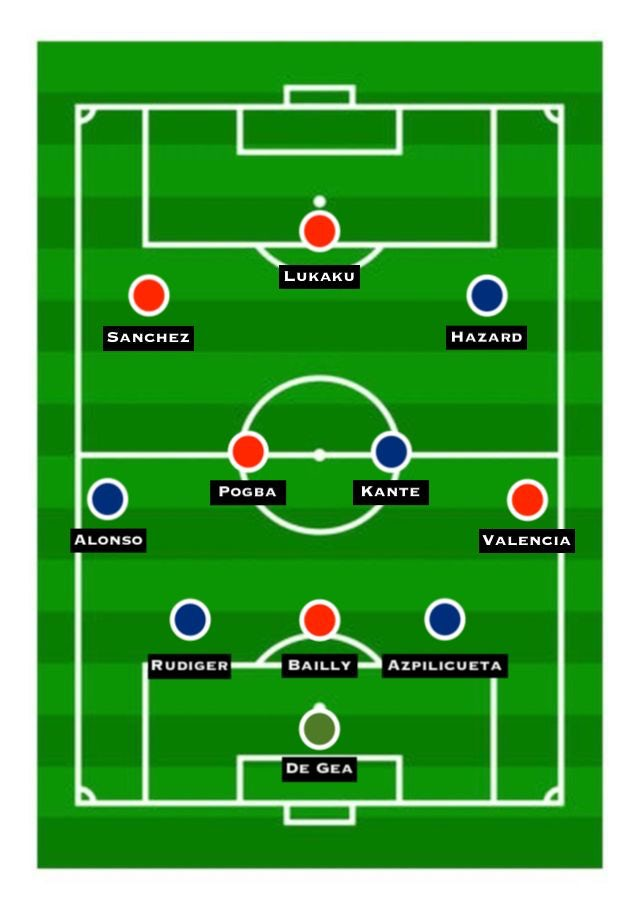Combined Xi Manchester United Vs Chelsea Sports Mole