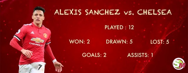 Sanchez vs. Chelsea
