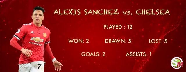 Sanchez vs. Chelsea