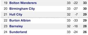Champ table Sunderland