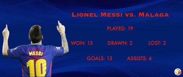 Messi vs. Malaga