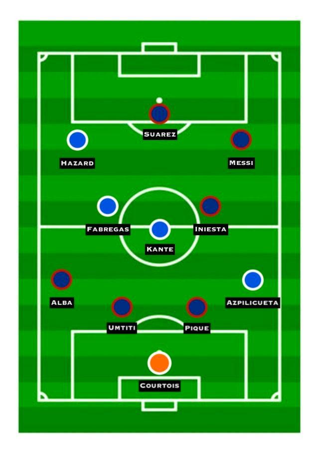 Barcelona vs. Chelsea Combined XI