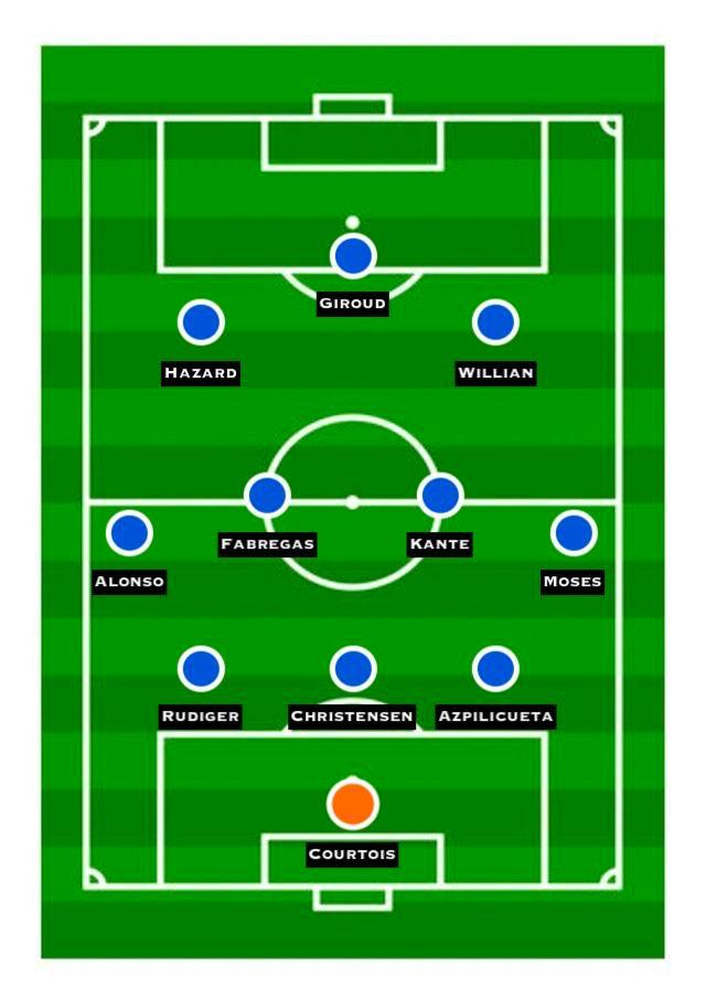 Predicted Chelsea XI vs. Barca