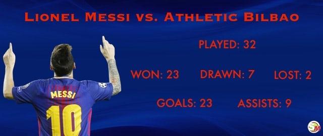 Lionel Messi vs. Athletic Bilbao