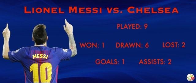 Messi vs. Chelsea