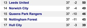 Championship table QPR