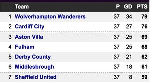 Championship table top 7