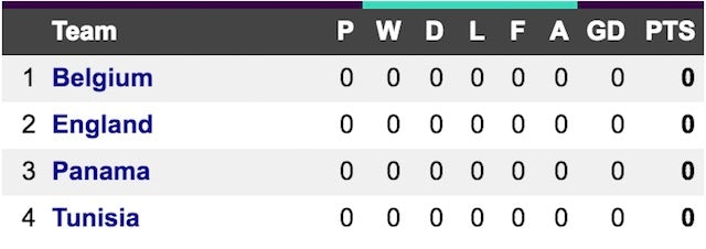 England group @ 2018 World Cup